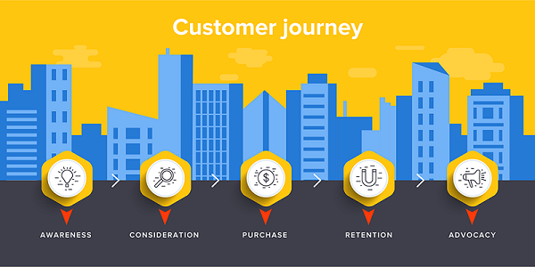 Customer Journey Map
